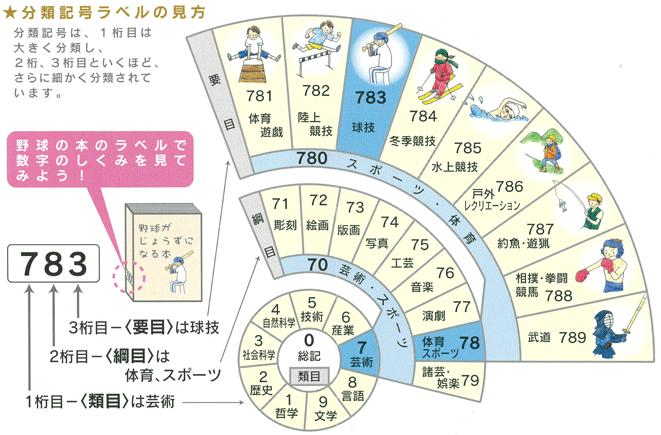 https://libweb.city.setagaya.tokyo.jp/images_t/research1_1.png
